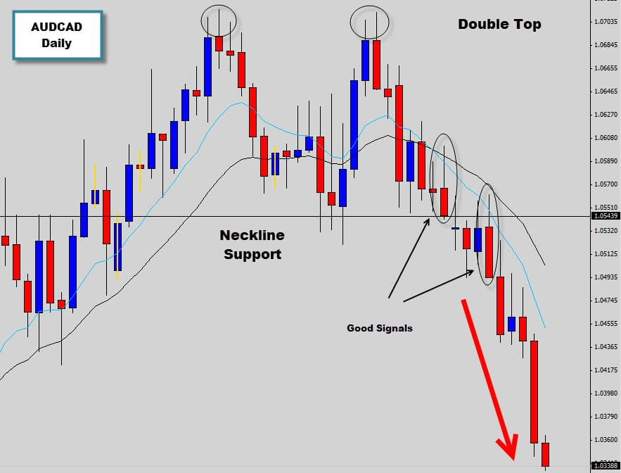 the ultimate guide to price action trading pdf
