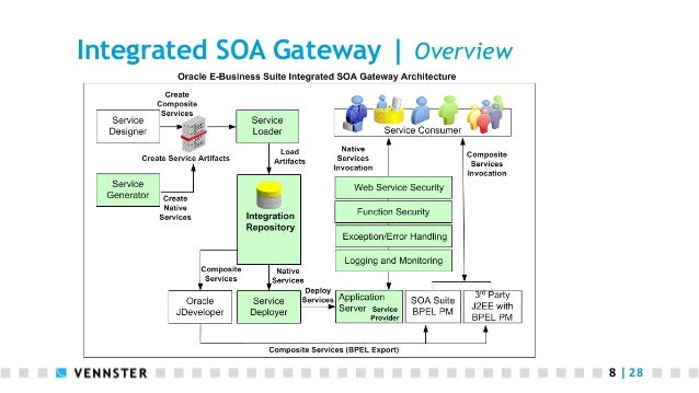 oracle e business suite installation guide