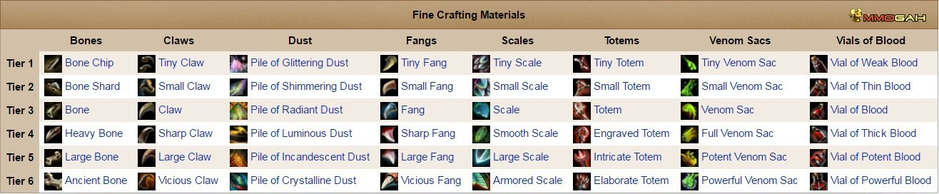 guild wars 2 crafting guide