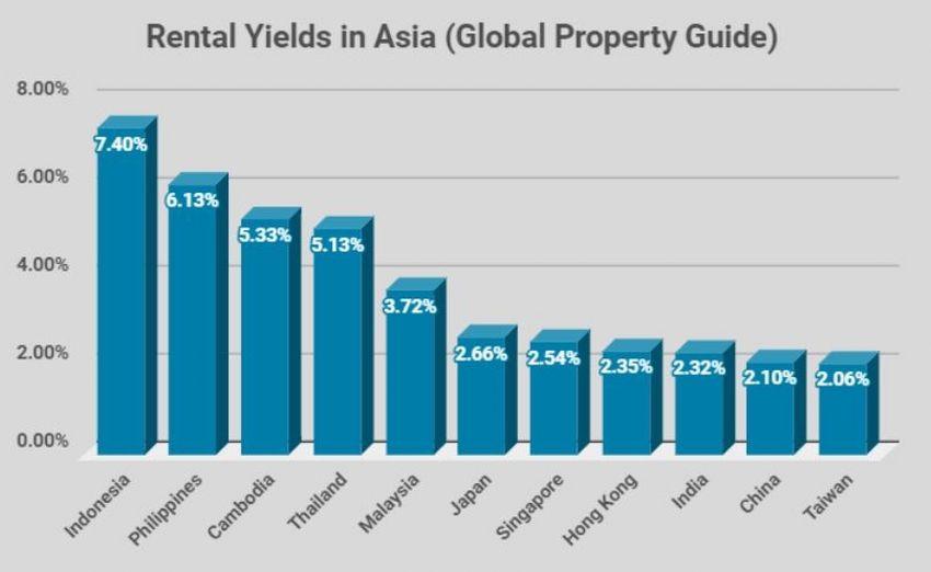 global property guide rental yield