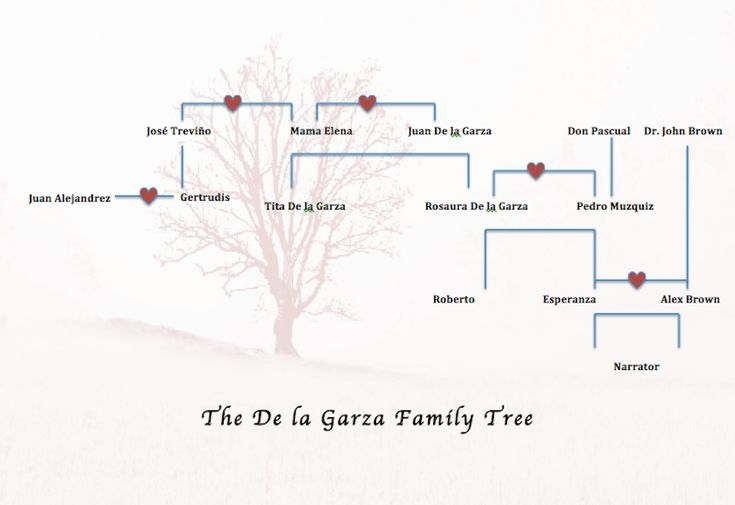 guide to healing the family tree