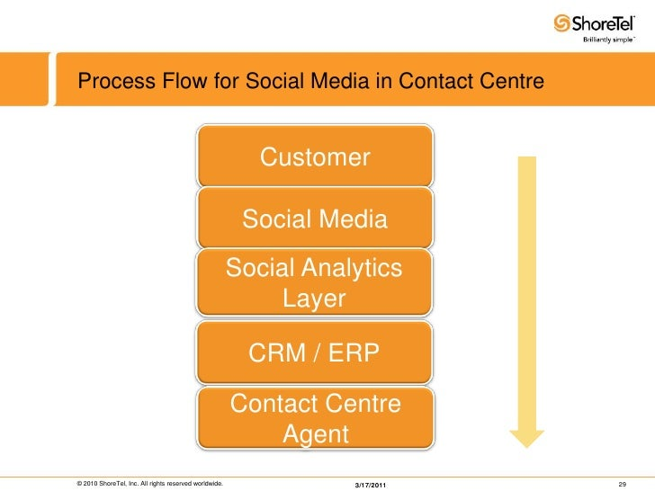 shoretel contact center administration guide